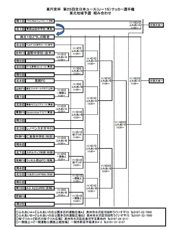 第25回高円宮杯全日本ユース(U-15)サッカー選手権東北地域予選組み合わせ