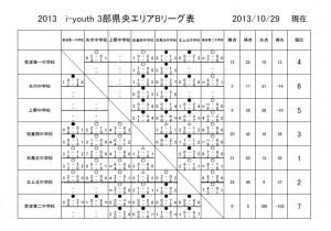 3部Bリーグ表