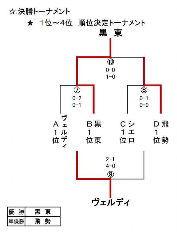 H26協会長杯(新人大会12)決勝トーナメント&結果